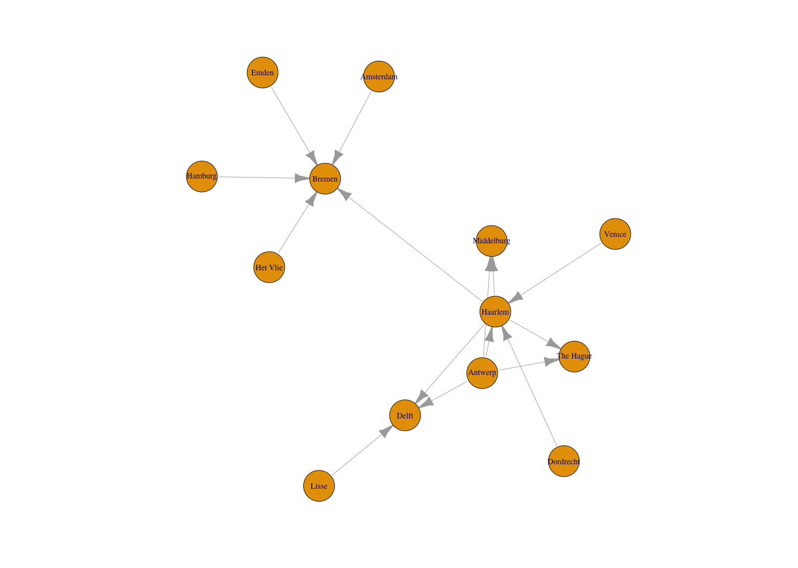 Introduction to Network Analysis with R